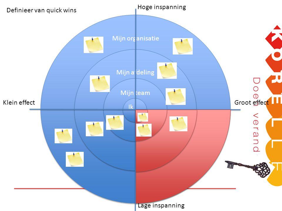 Hoge inspanning Definieer van quick wins. Mijn organisatie. Mijn afdeling. Mijn team. Klein effect.