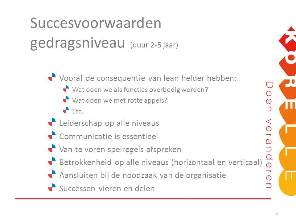 Succesvoorwaarden gedragsniveau (duur 2-5 jaar)