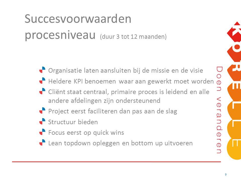 Succesvoorwaarden procesniveau (duur 3 tot 12 maanden)