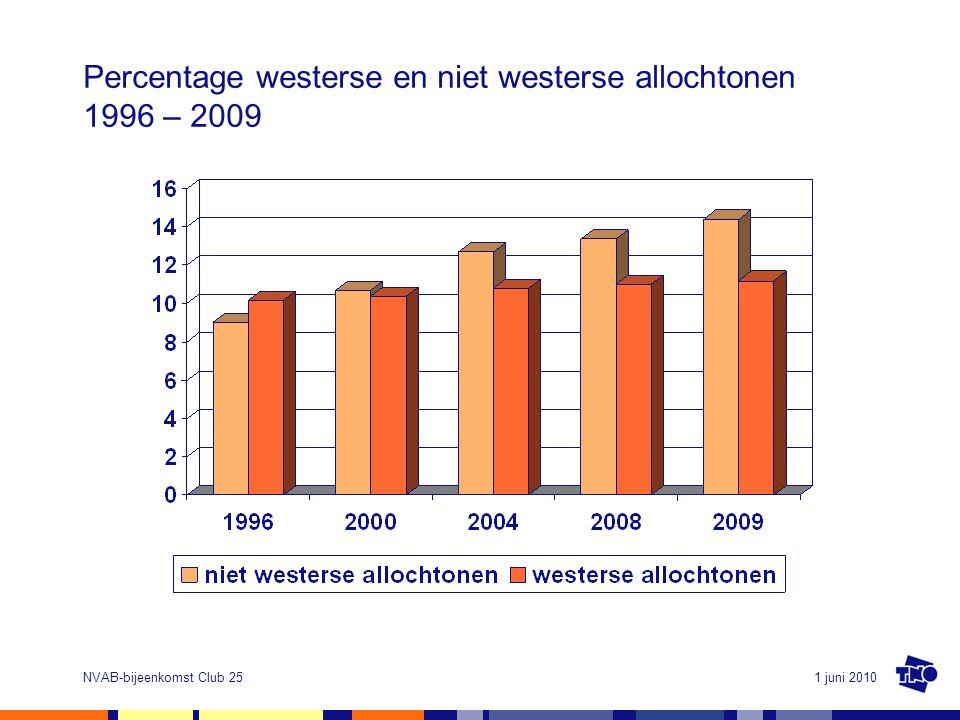Percentage westerse en niet westerse allochtonen 1996 – 2009