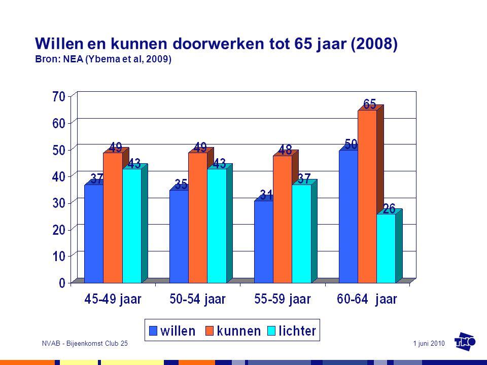 Willen en kunnen doorwerken tot 65 jaar (2008) Bron: NEA (Ybema et al, 2009)