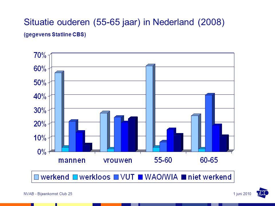 Situatie ouderen (55-65 jaar) in Nederland (2008) (gegevens Statline CBS)
