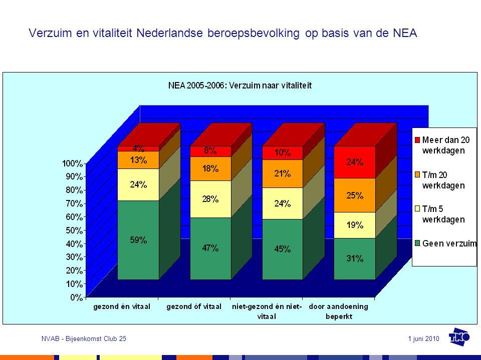 Verzuim en vitaliteit Nederlandse beroepsbevolking op basis van de NEA