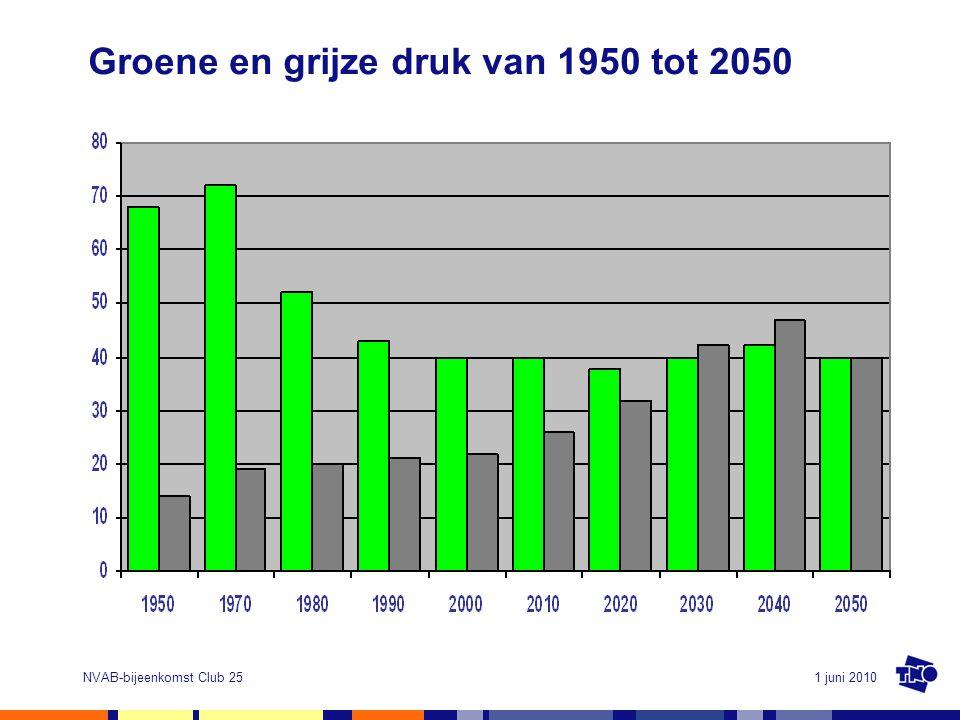 Groene en grijze druk van 1950 tot 2050