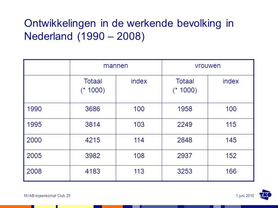 Ontwikkelingen in de werkende bevolking in Nederland (1990 – 2008)