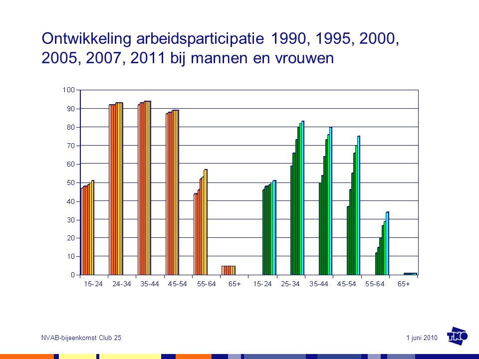 Ontwikkeling arbeidsparticipatie 1990, 1995, 2000, 2005, 2007, 2011 bij mannen en vrouwen
