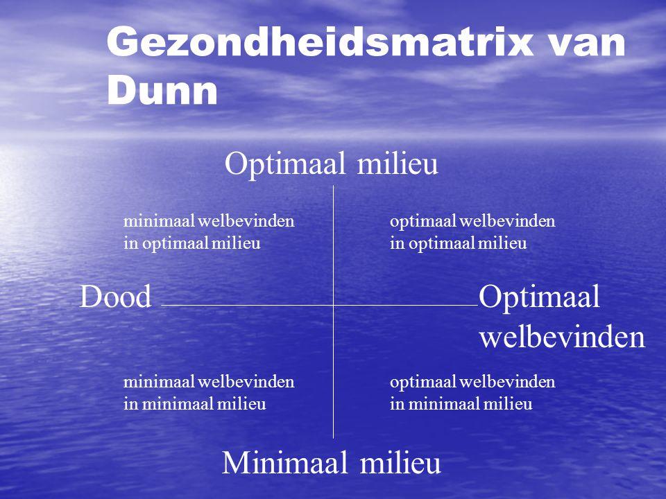 Gezondheidsmatrix van Dunn