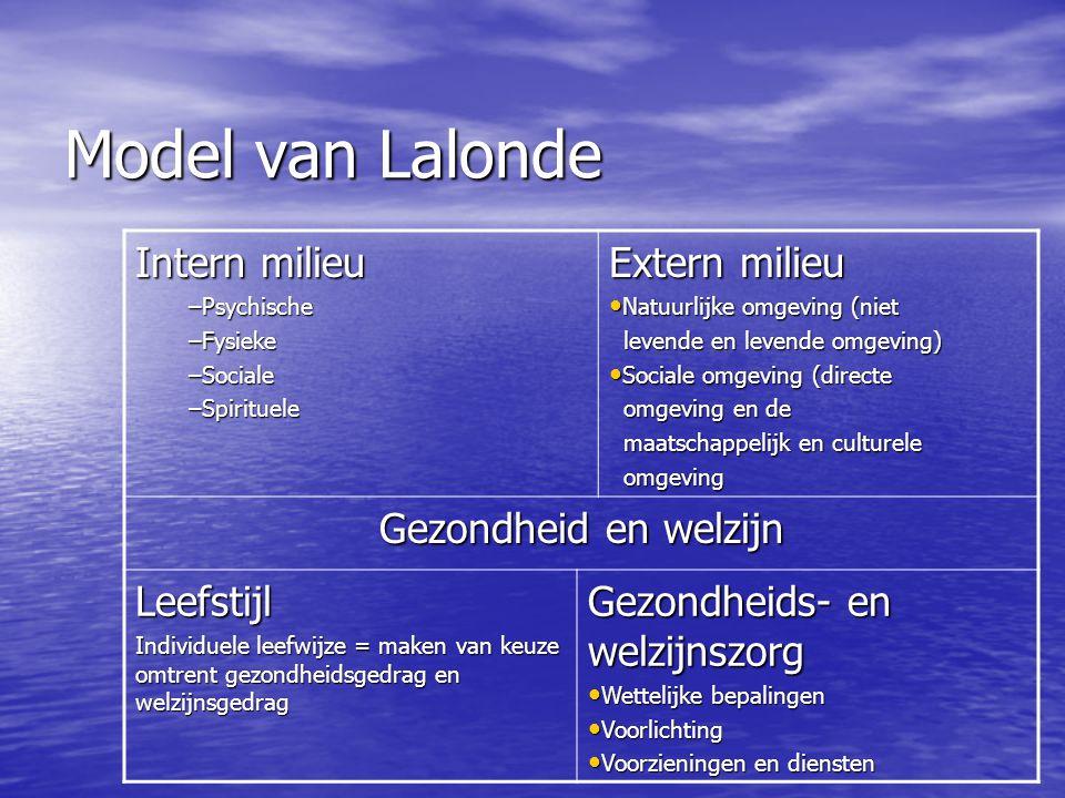 Model van Lalonde Intern milieu Extern milieu Gezondheid en welzijn