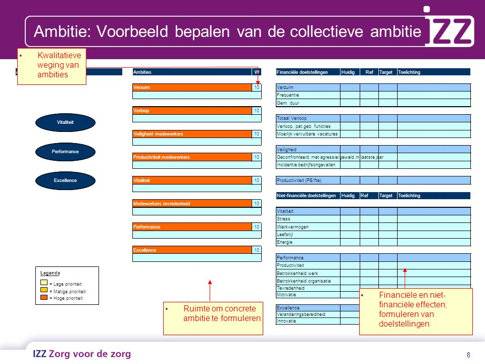 Ambitie: Voorbeeld bepalen van de collectieve ambitie