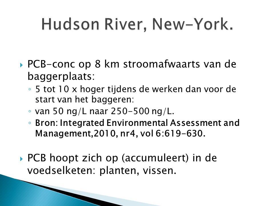 Hudson River, New-York. PCB-conc op 8 km stroomafwaarts van de baggerplaats: