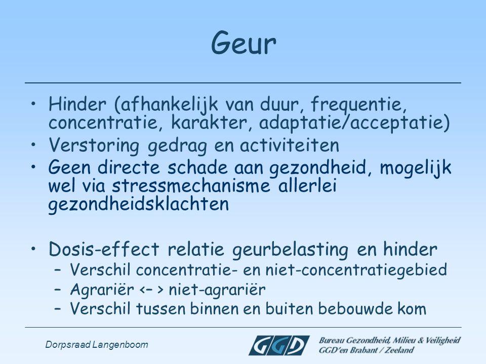 Geur Hinder (afhankelijk van duur, frequentie, concentratie, karakter, adaptatie/acceptatie) Verstoring gedrag en activiteiten.