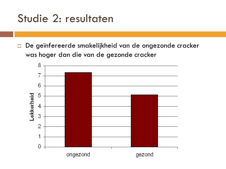 Studie 2: resultaten De geïnfereerde smakelijkheid van de ongezonde cracker was hoger dan die van de gezonde cracker.