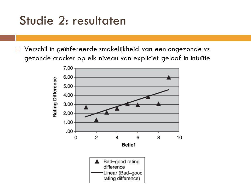 Studie 2: resultaten Verschil in geïnfereerde smakelijkheid van een ongezonde vs gezonde cracker op elk niveau van expliciet geloof in intuïtie.