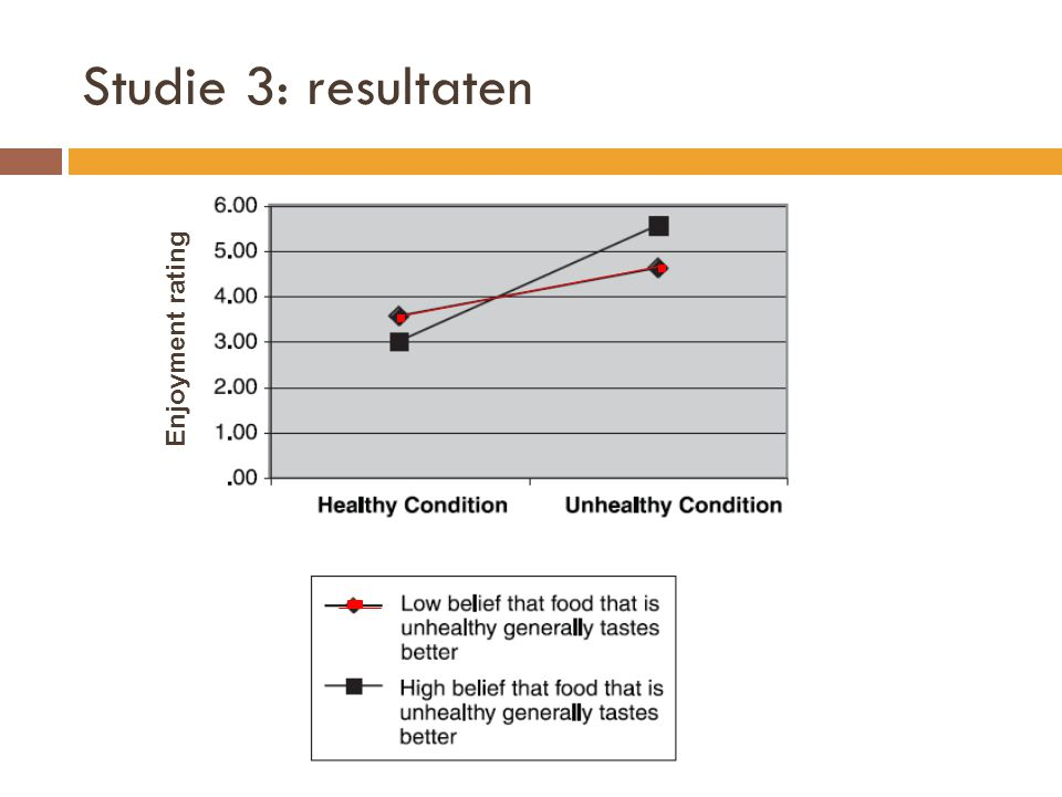 Studie 3: resultaten Enjoyment rating Hypothesis confirmation bias