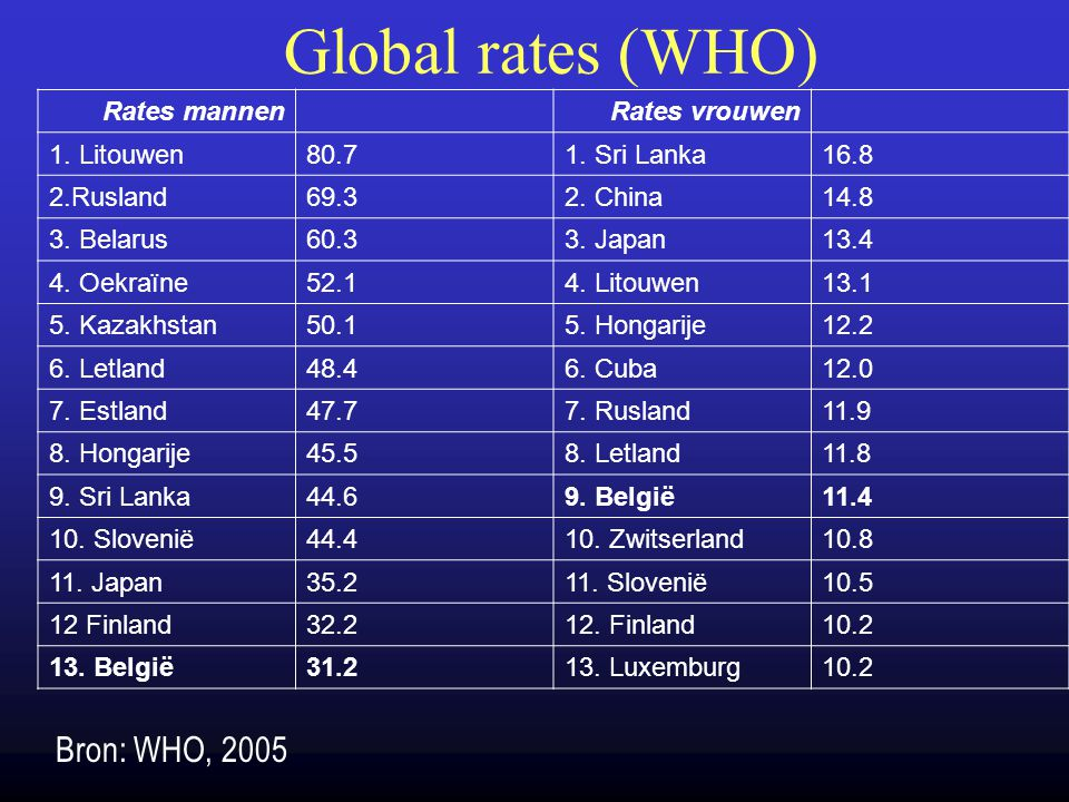 Global rates (WHO) Bron: WHO, 2005 Rates mannen Rates vrouwen