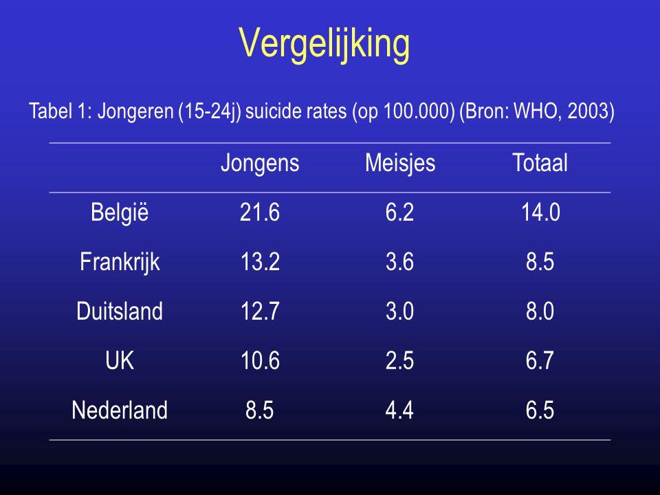 Vergelijking Jongens Meisjes Totaal België 21.6 6.2 14.0 Frankrijk