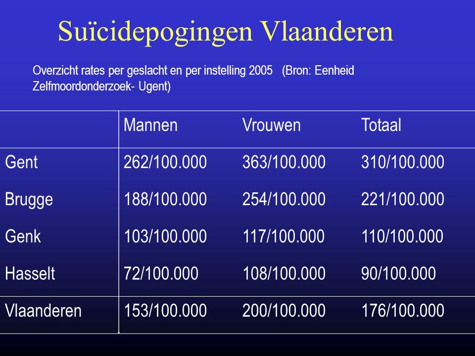 Suïcidepogingen Vlaanderen