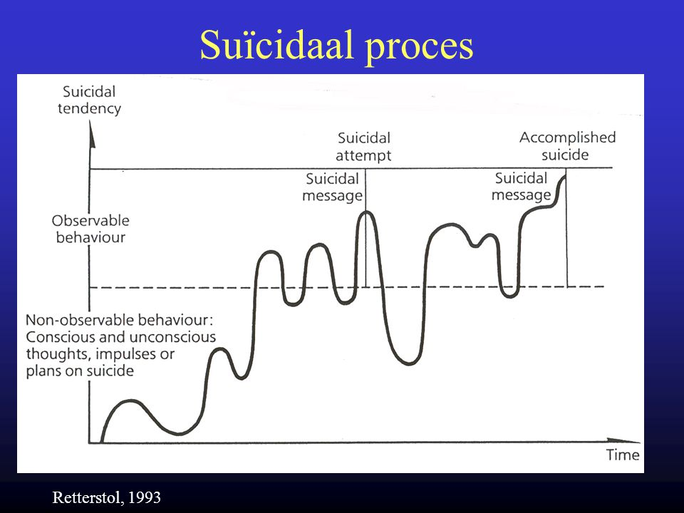 Suïcidaal proces Retterstol, 1993