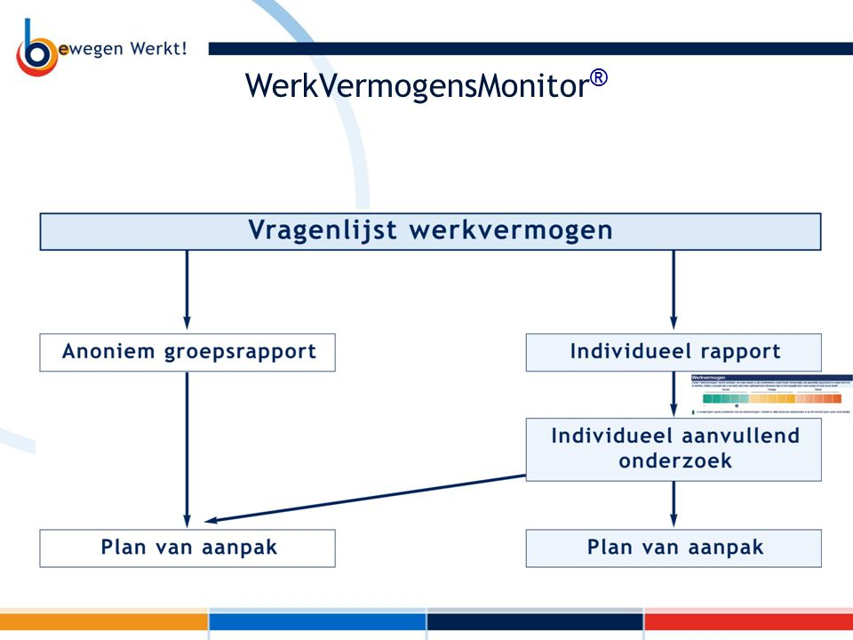 WerkVermogensMonitor®