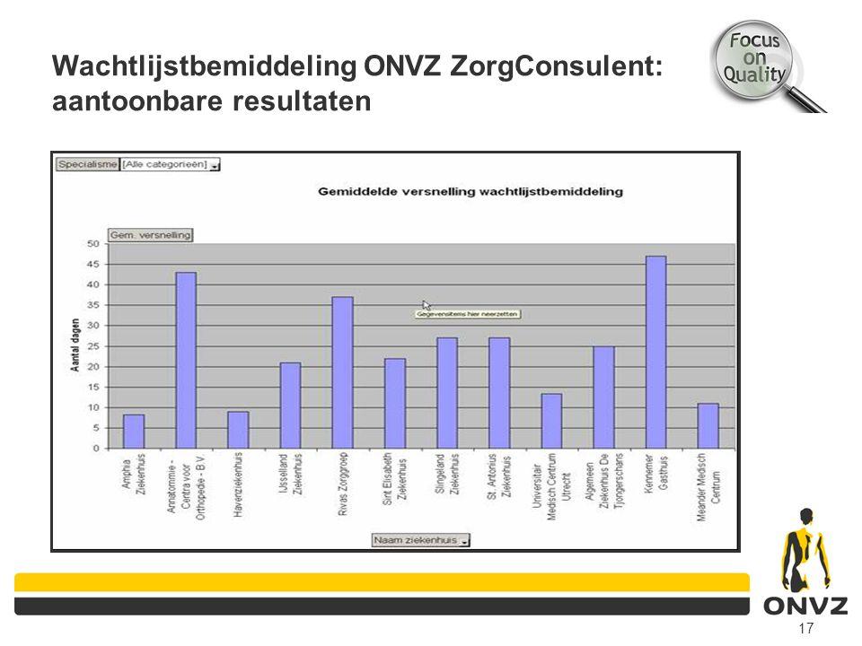 Wachtlijstbemiddeling ONVZ ZorgConsulent: aantoonbare resultaten