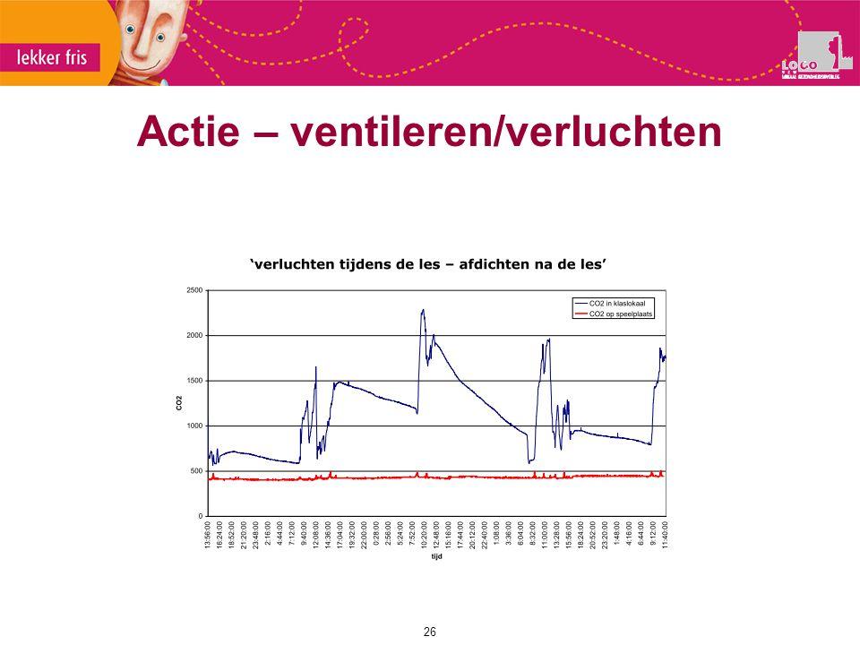 Actie – ventileren/verluchten