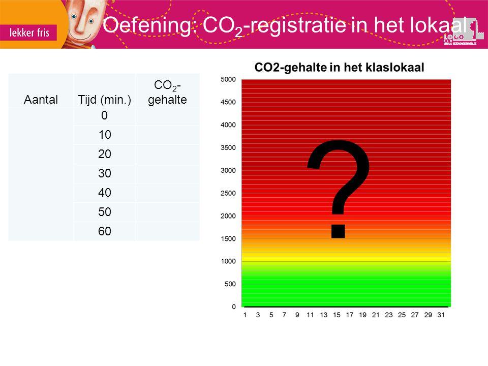 Oefening: CO2-registratie in het lokaal