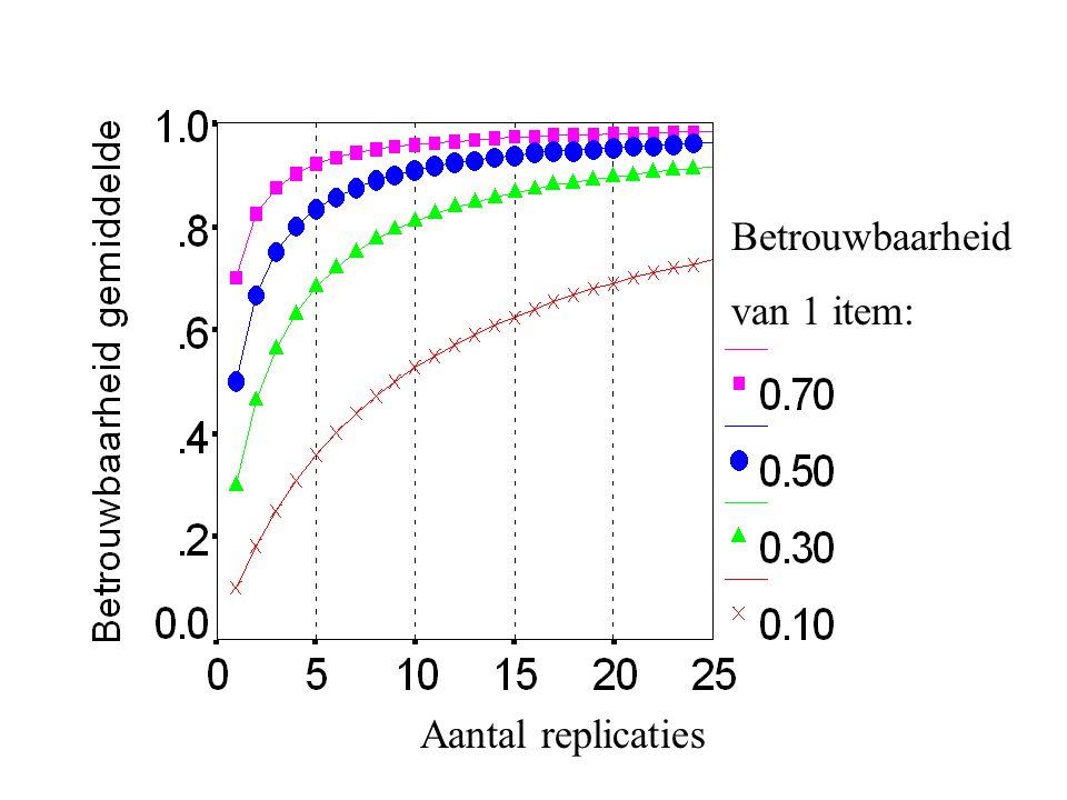 Betrouwbaarheid van 1 item: Aantal replicaties