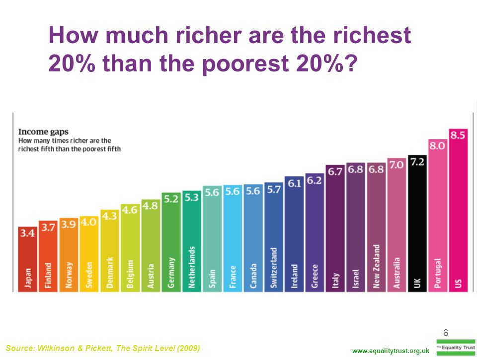 How much richer are the richest 20% than the poorest 20%