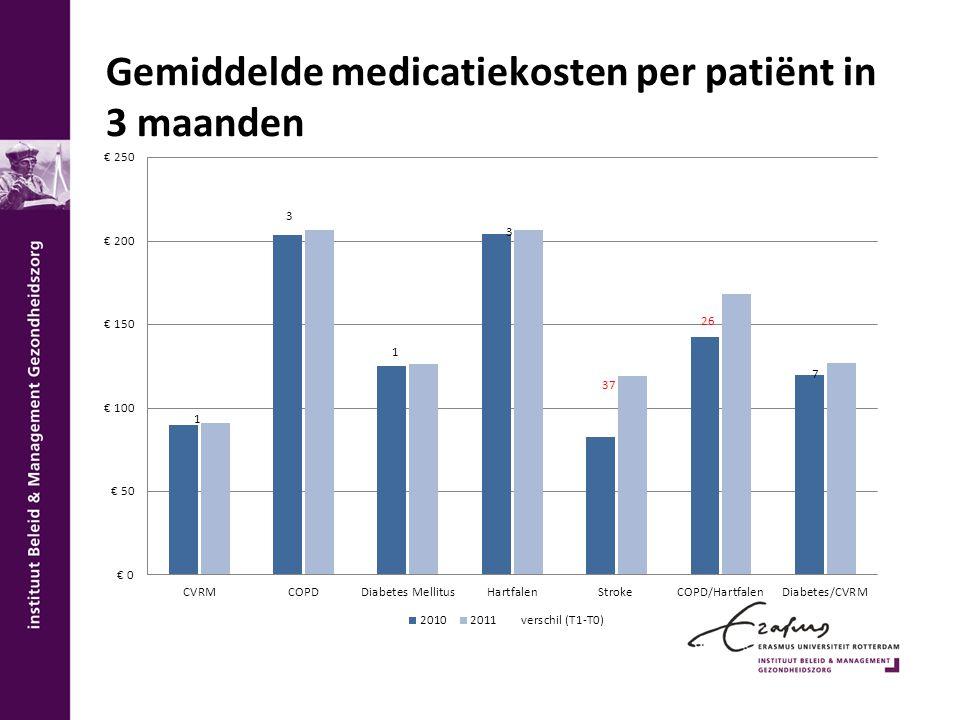 Gemiddelde medicatiekosten per patiënt in 3 maanden