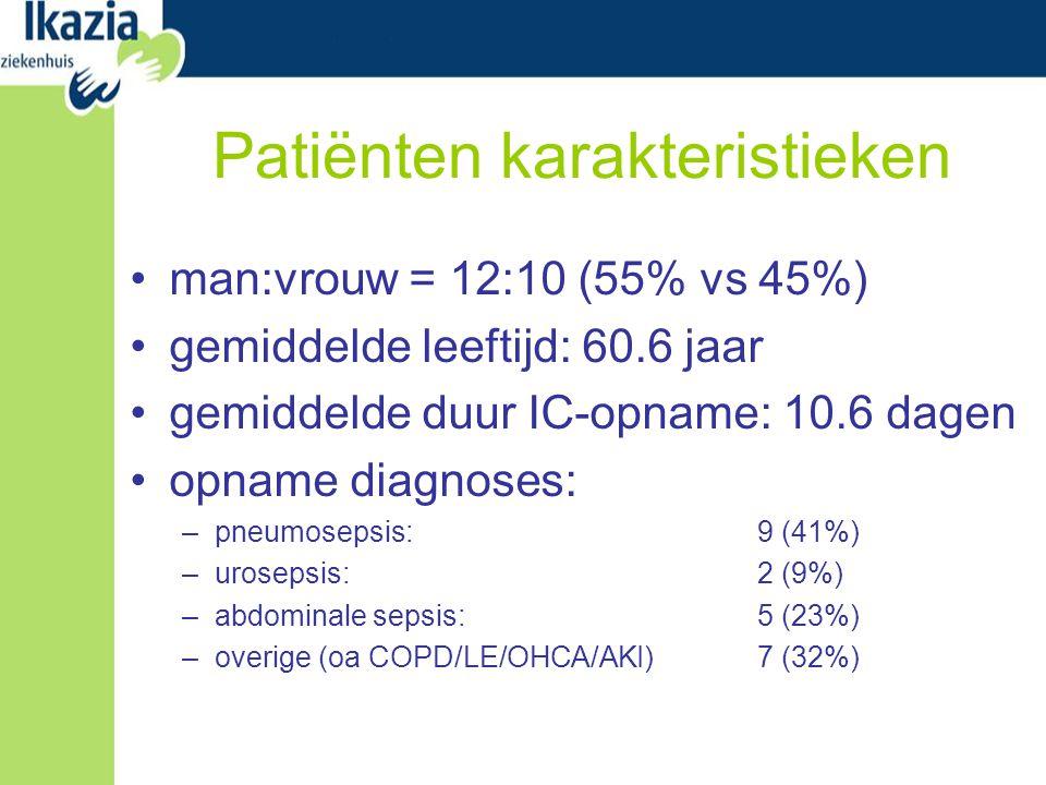 Patiënten karakteristieken