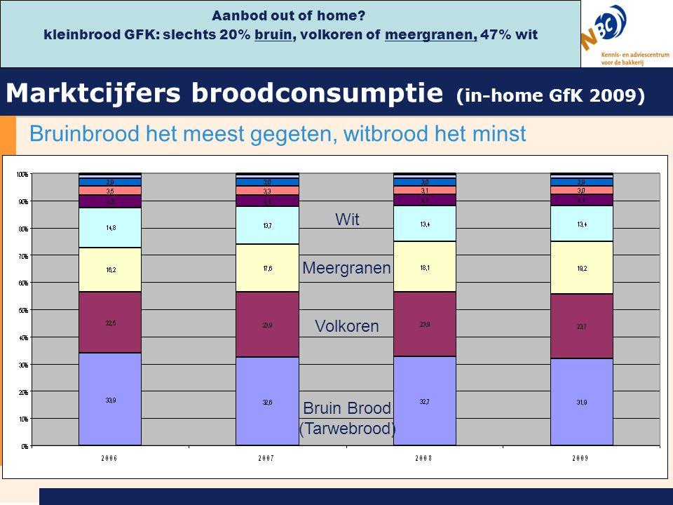Marktcijfers broodconsumptie (in-home GfK 2009)