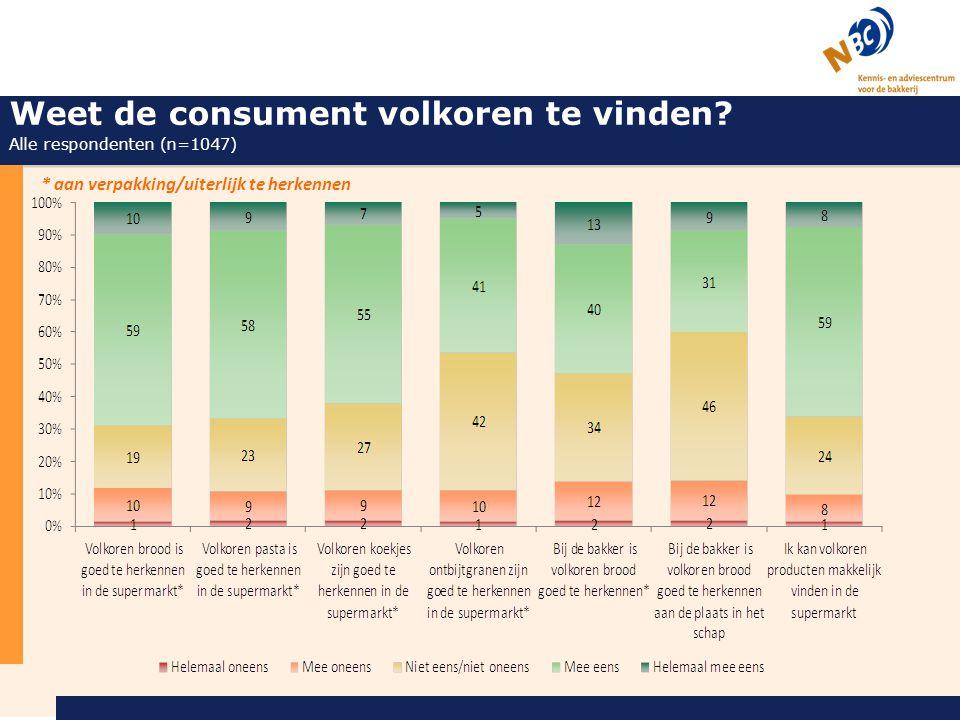 Weet de consument volkoren te vinden Alle respondenten (n=1047)