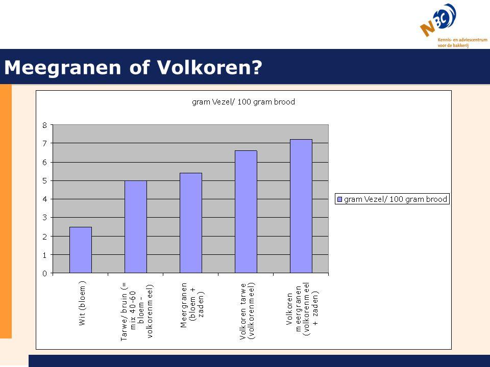 Meegranen of Volkoren Wat is meergranen = meerdere graansoorten gebruikt. Grondstof bepaald vervolgens hoe gezond dit is (tov andere soorten)
