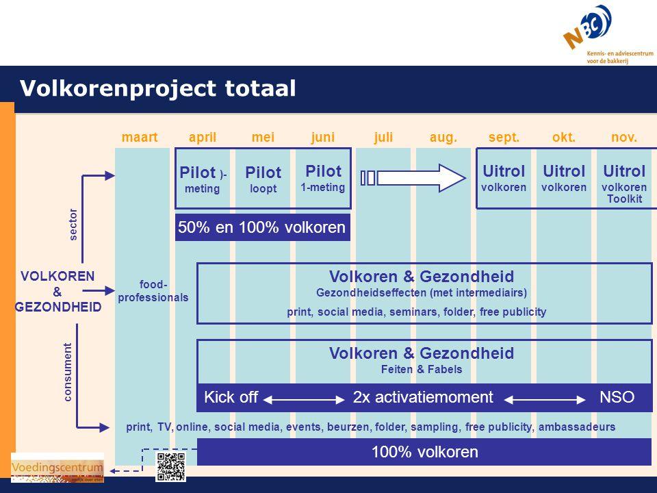 Volkoren & gezondheid Volkorenproject totaal Pilot )-meting