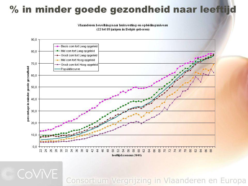 % in minder goede gezondheid naar leeftijd