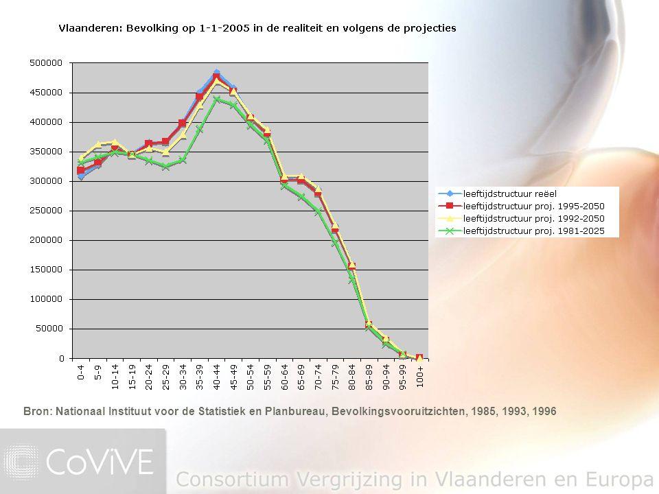Bron: Nationaal Instituut voor de Statistiek en Planbureau, Bevolkingsvooruitzichten, 1985, 1993, 1996