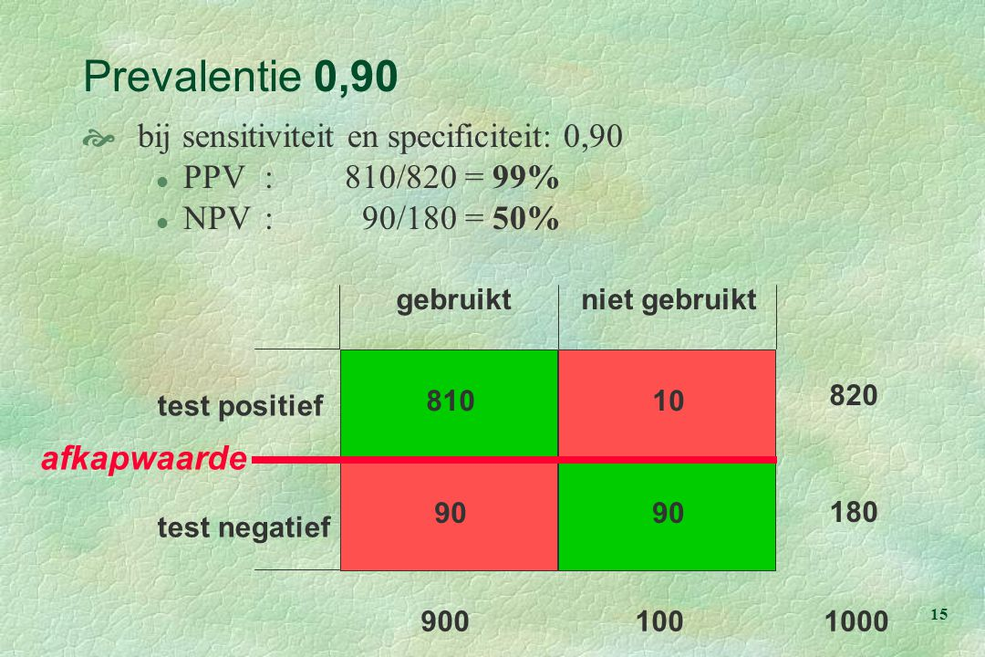 Prevalentie 0,90 bij sensitiviteit en specificiteit: 0,90