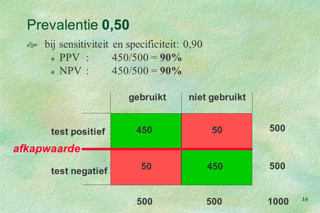 Prevalentie 0,50 bij sensitiviteit en specificiteit: 0,90