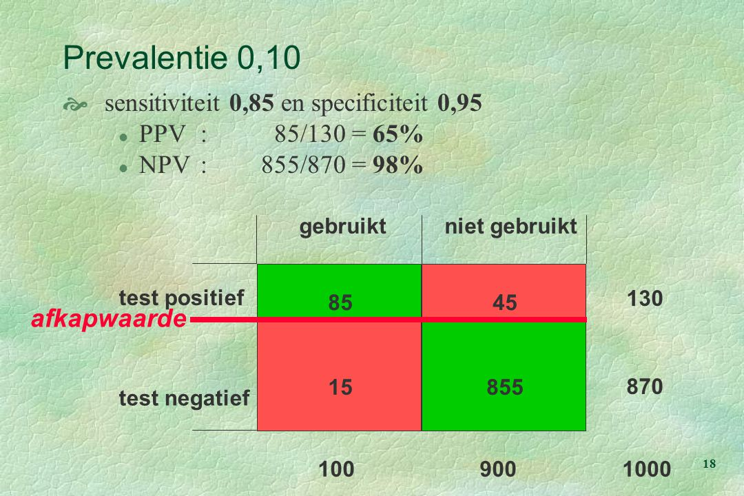Prevalentie 0,10 sensitiviteit 0,85 en specificiteit 0,95