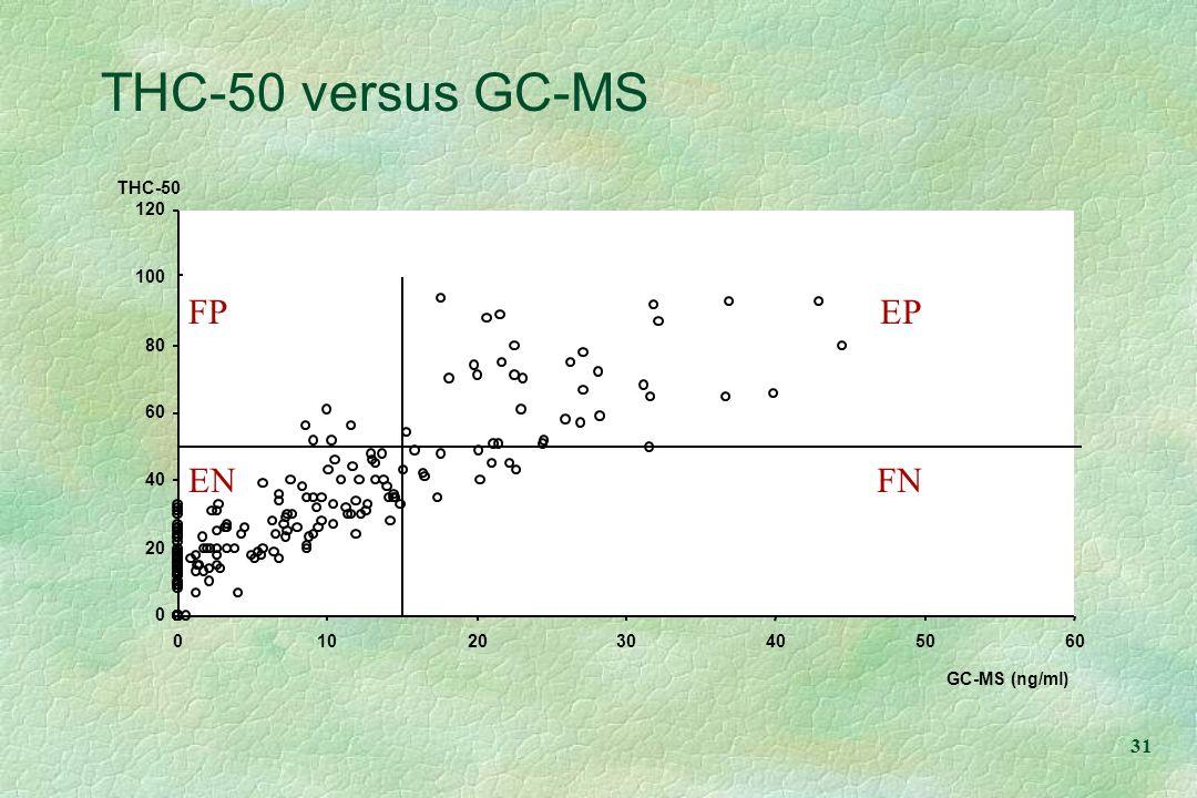 THC-50 versus GC-MS FP EP EN FN THC-50 120 100 80 60 40