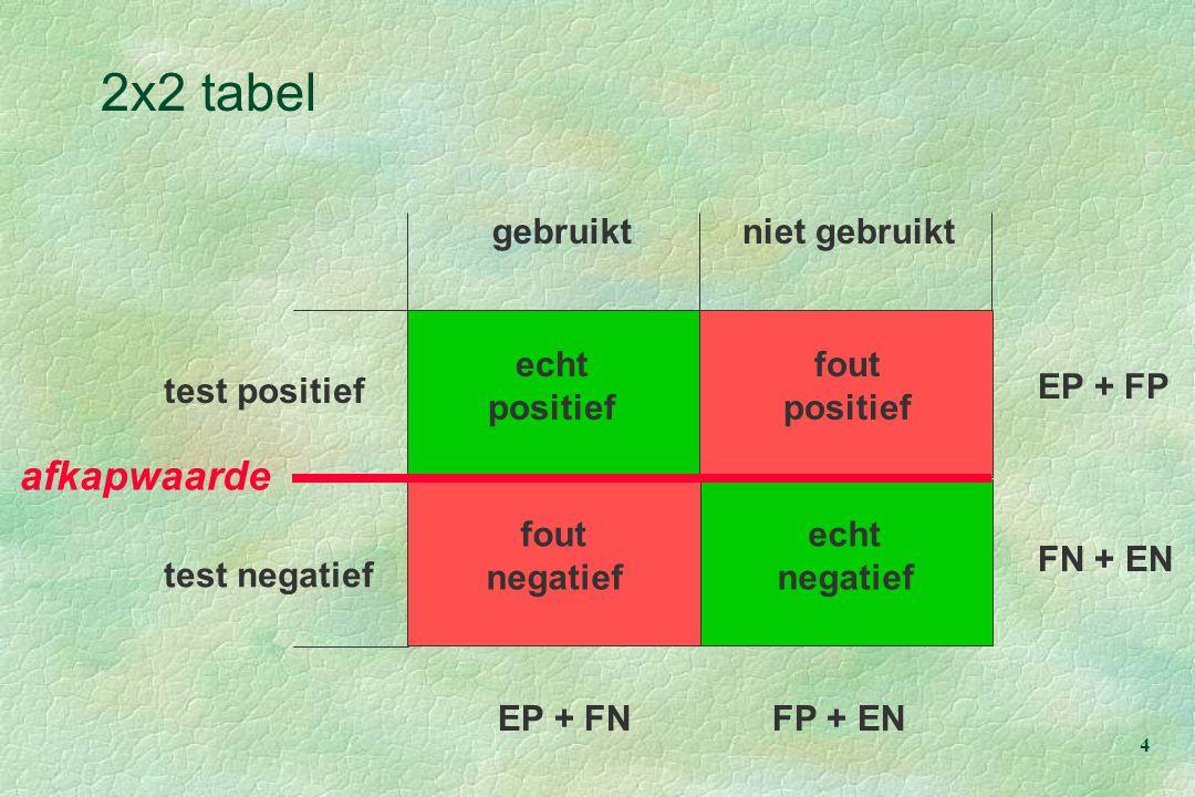2x2 tabel afkapwaarde gebruikt niet gebruikt echt positief negatief