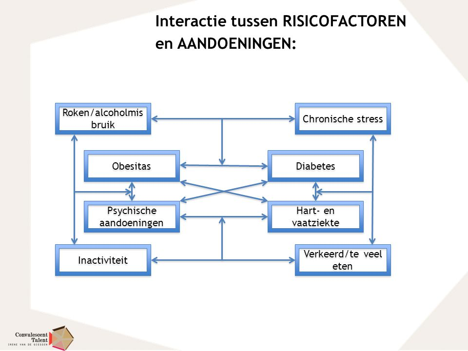 Interactie tussen RISICOFACTOREN en AANDOENINGEN: