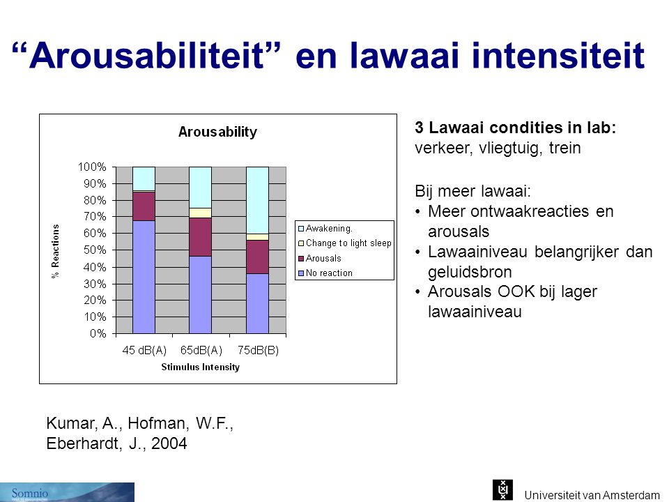 Arousabiliteit en lawaai intensiteit