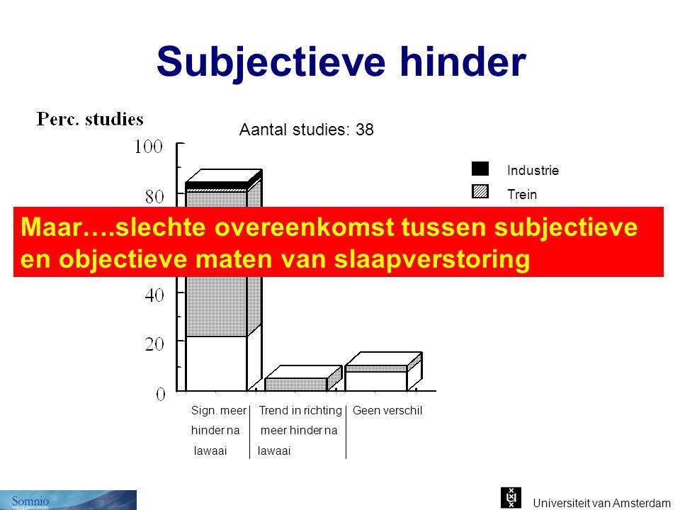 Subjectieve hinder Aantal studies: 38. Industrie. Trein. Verkeer. Vliegtuig.