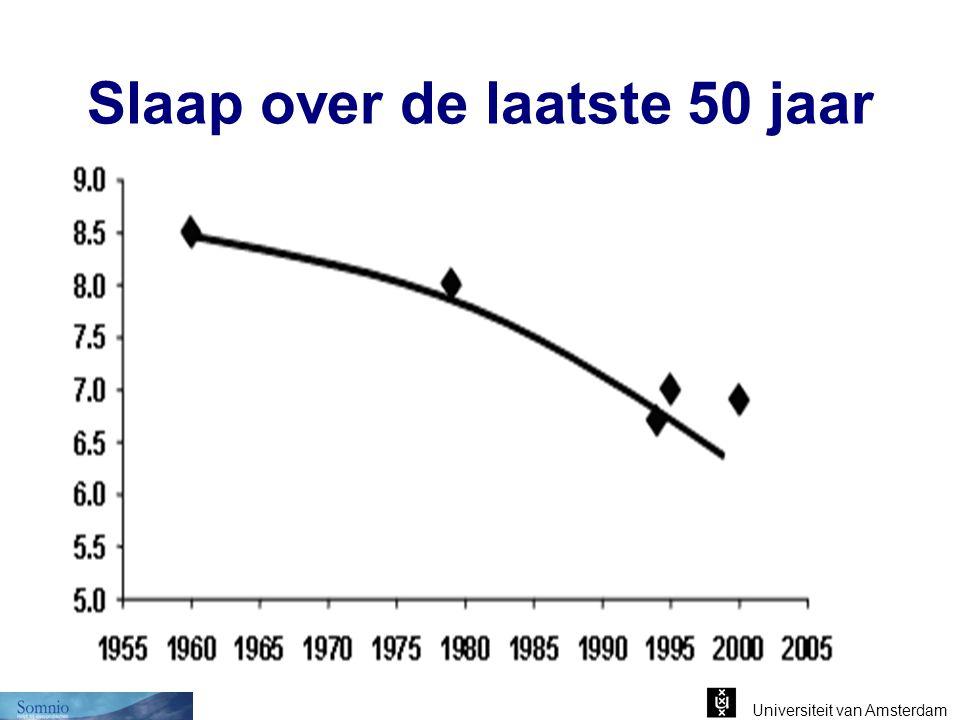 Slaap over de laatste 50 jaar