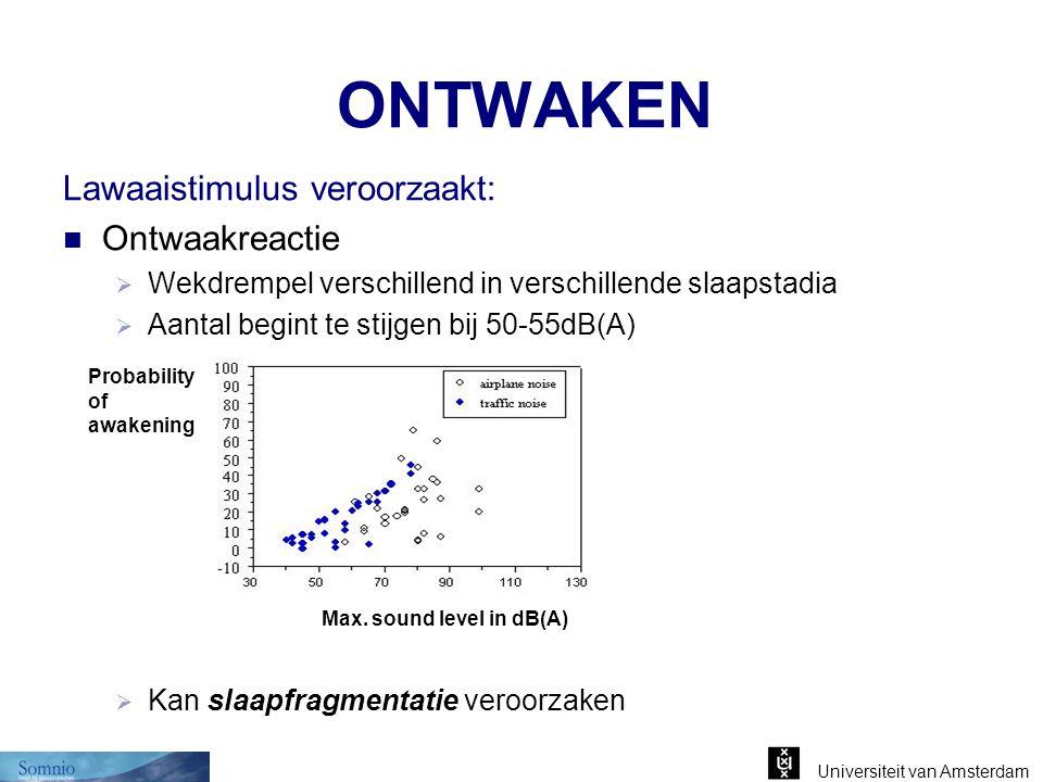 ONTWAKEN Lawaaistimulus veroorzaakt: Ontwaakreactie