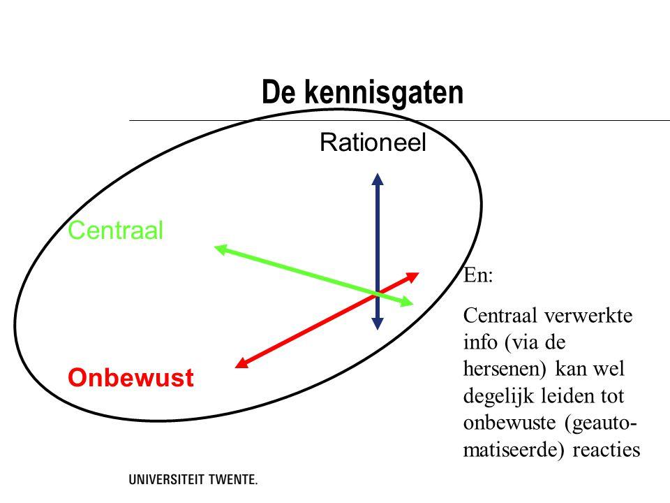De kennisgaten Rationeel Centraal Onbewust En:
