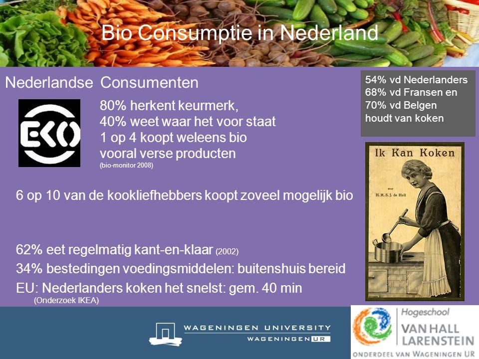 Bio Consumptie in Nederland