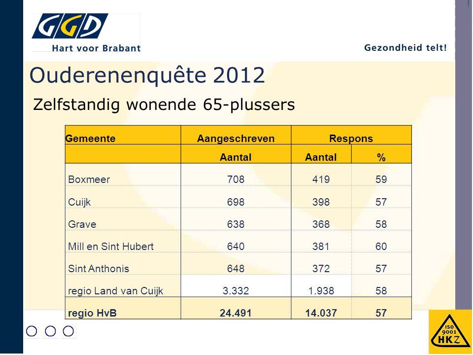 Ouderenenquête 2012 Zelfstandig wonende 65-plussers Gemeente
