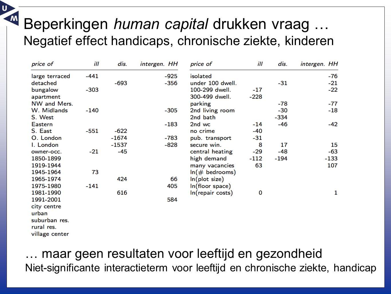 Beperkingen human capital drukken vraag … Negatief effect handicaps, chronische ziekte, kinderen